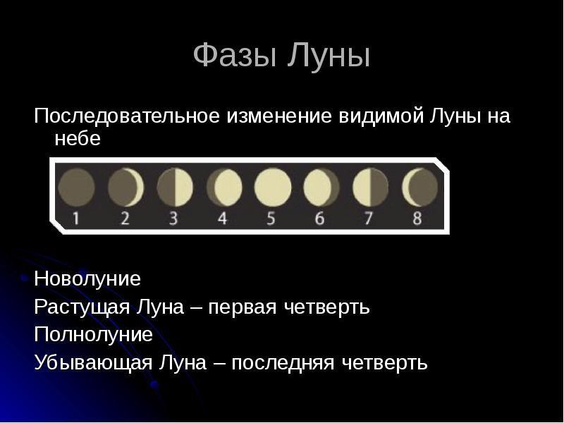 Когда растущая луна в марте 2020 года